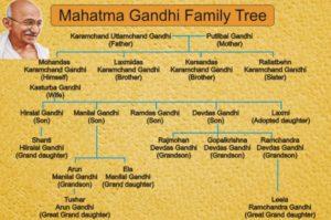Mahatma Gandhi Family